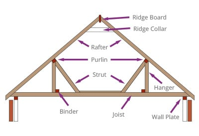 Diagram of a joist and rafter or 'cut' roof