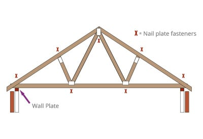Diagram of trussed roof