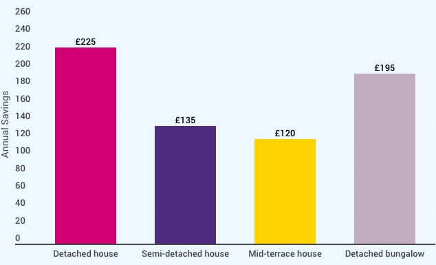 Graph showing energy savings by house type