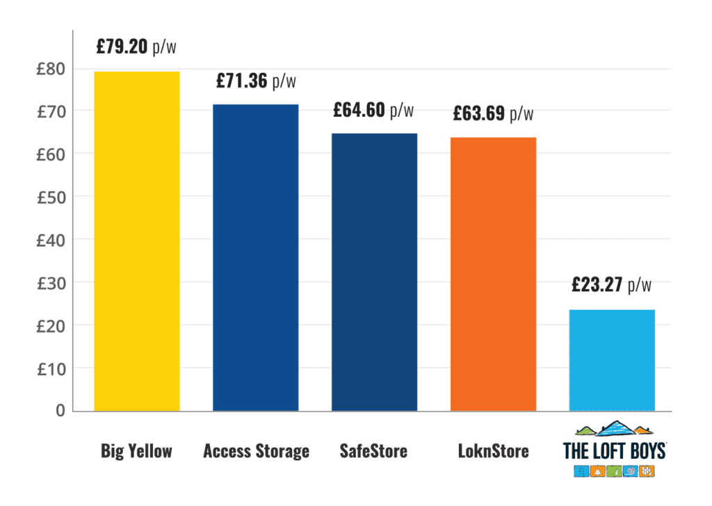 How The Loft Boys compares with other storage solutions